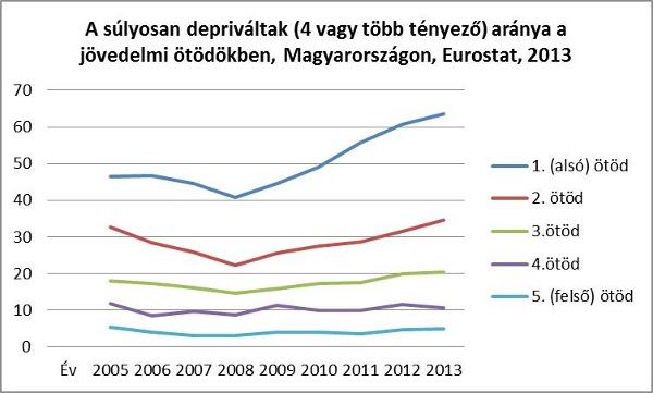 Nem csökken a szegények száma